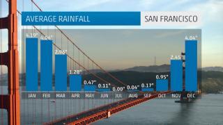 San Francisco Average Rainfall