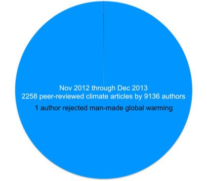 Yes, global warmingreally is man-made