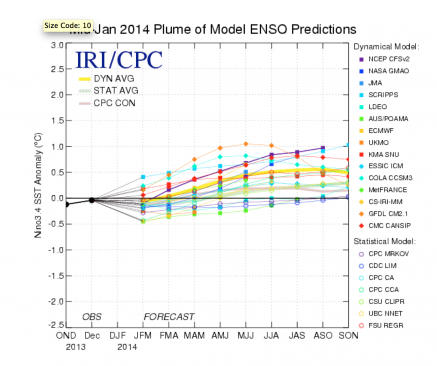 Climate Prediction Center Model Data