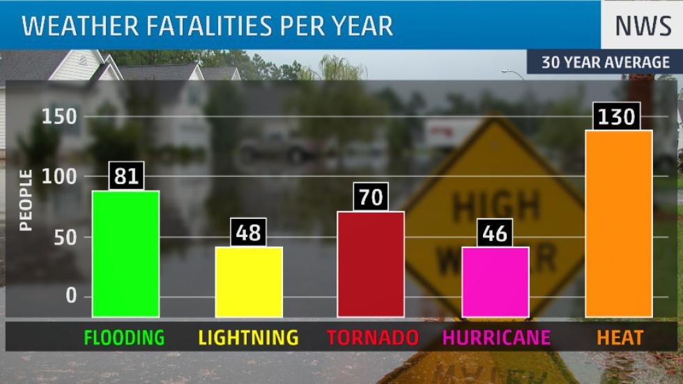 Heat is the Deadliest Kind of Weather. Here's Why.