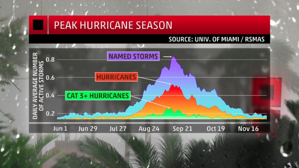 The Most Active Month for Hurricanes Begins This Weekend; Is the Tropical Atlant...