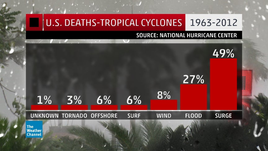 88  of u s  deaths from hurricanes  tropical storms are from water  not wind