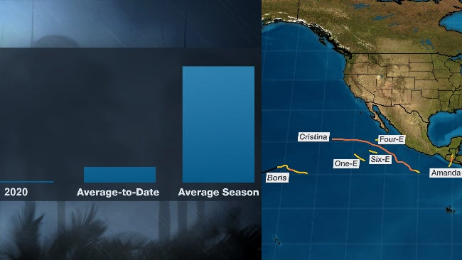 There Have Been No Hurricanes in the Western Hemisphere in 2020. Here's How Unusual That Is