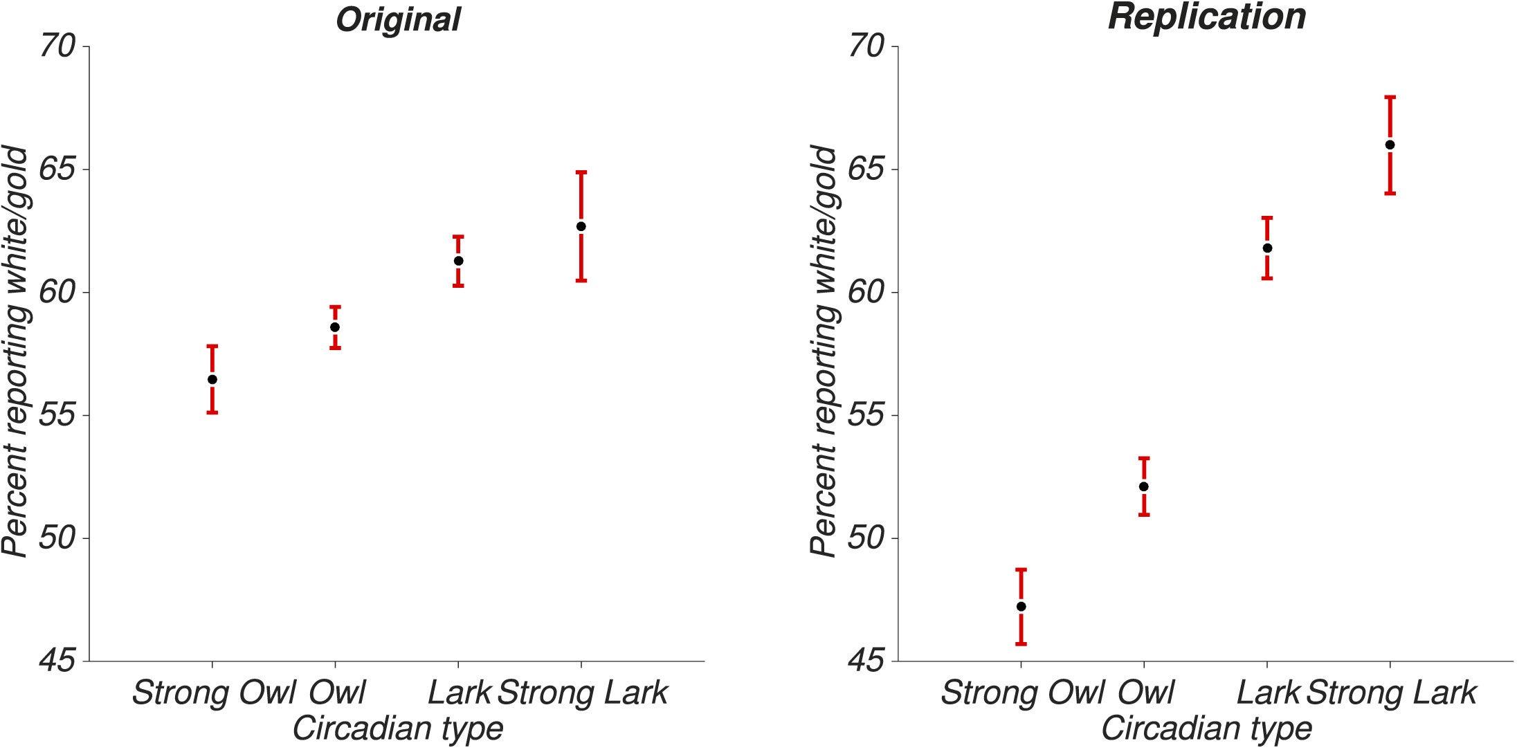 """thedress""""-effekt: forscher löst rätsel um farbwahrnehmung"""