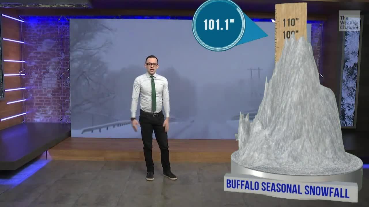 Buffalo, New York Surpasses 100 Inches of Snow This Season