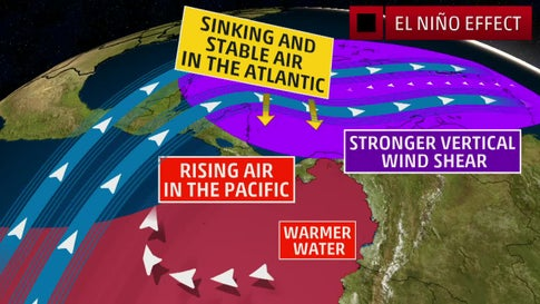 What Does a Weakening El Nino Means for Rest of Hurricane Season?