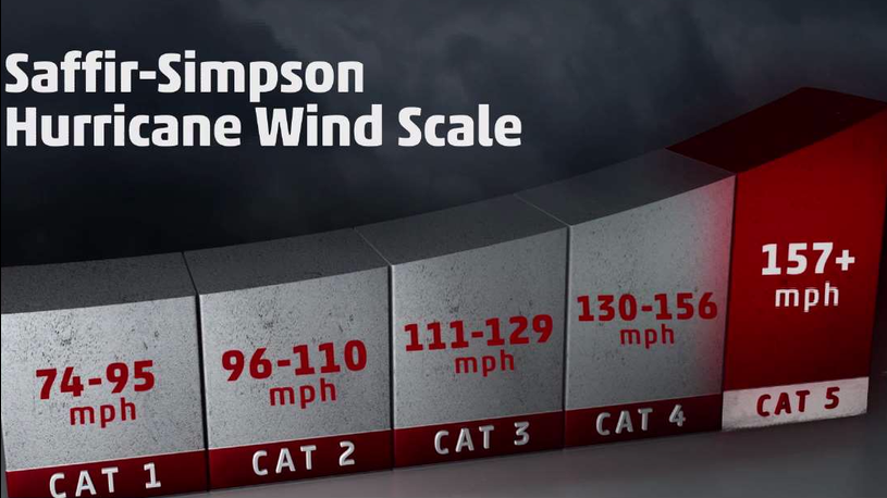 Hurricane Winds Speeds and Categories