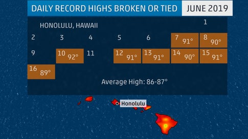 Honolulu, Hawaii, Has Set More Than a Dozen Record Highs in the Past Month