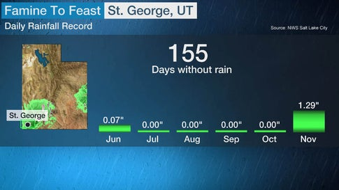 Utah City Ends a Record-Long Dry Streak With Its Record-Wettest November Day