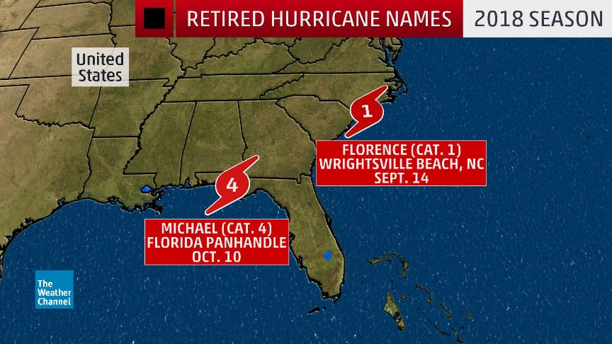 Florence, Michael Retired Following Destructive U.S. Strikes During 2018 Atlantic Hurricane Season