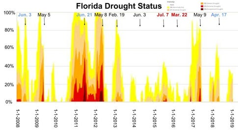 Weekly drought status in Florida between 2008 and early 2019. The dates of the worst dry season drought status are shown at the top where the worst droughts are represented by more red colors at the bottom of the chart. All of Florida experienced drought in 2011-2012 while no parts of the state saw dry conditions at times in 2010, 2013, late 2017 and late 2018.