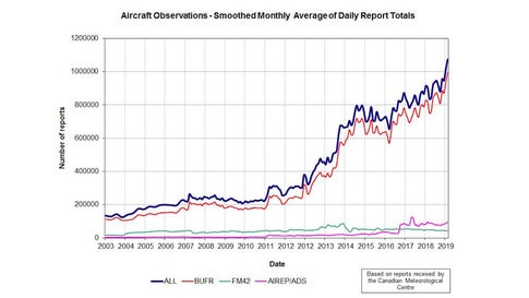 Smoothed monthly average of daily (aircraft) report totals from the AMDAR system, which collects weather observations from aircrafts and relays them to forecast agencies and other users. As of 2019, each day saw an average of more than one million observations collected and routed via AMDAR. (World Meteorological Organization)
