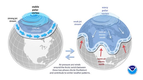 When the Arctic Oscillation is in a strongly positive mode (left), as it was in winter 2019-20, the stratospheric polar vortex is especially strong and stable, and very cold air is largely confined to areas over and near the Arctic. (NOAA)