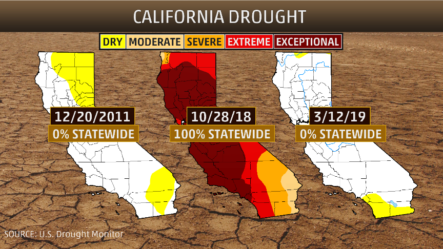 California Is Drought-Free for First Time in over 7 Years; Snowpack, Reservoirs in Great Shape for Summer