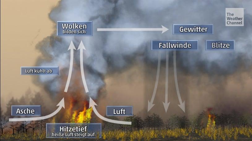 So entstehen die gefürchteten Feuerwolken