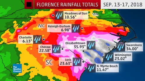 Rainfall totals from Hurricane Florence from Sep. 13-17, 2018. Florence set tropical cyclone rain records in North Carolina and South Carolina, after making landfall as a Category 1 hurricane. At least five river gauges observed record flood levels, topping those set during Hurricanes Matthew and Floyd.