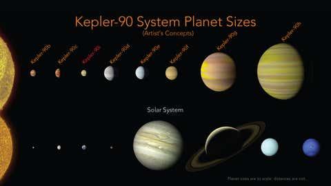 Le système Kepler 90. (Nasa)