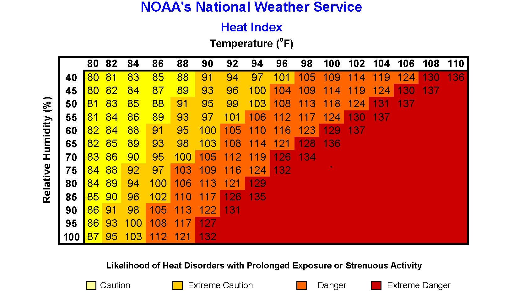 child weather watch chart