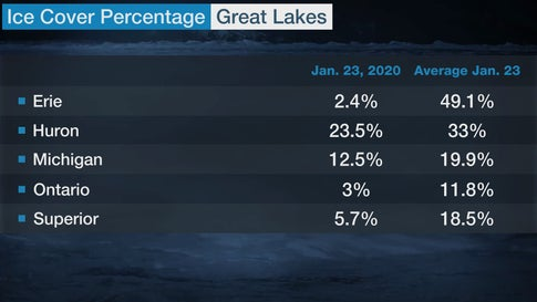 Lake Erie Ice Cover Nearly a Record Low for Late January