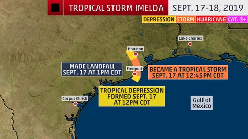 Imelda Escalated Quickly Tuesday and It's Not the First Time This Has Happened in the Tropics
