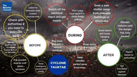 Impact of cyclone Tautkae. (TWC)