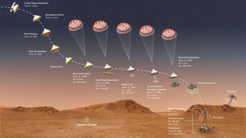 This illustration shows the events that occur in the final minutes of the nearly seven-month journey that NASA's Perseverance rover takes to Mars. (NASA/JPL-Caltech)