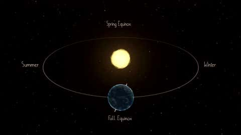 An illustration of the March (spring) and September (fall) equinoxes. During the equinoxes, both hemispheres receive equal amounts of daylight. (NASA/JPL-Caltech)