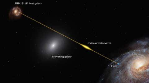 An infographic showing the path of FRB 18112 passing through the halo of an intervening galaxy. (ESO)