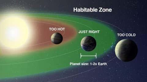 Habitable zone. (NASA)