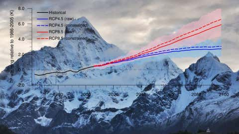 Projected future warming of the Tibetan Plateau in the CMIP5 ensemble (Wenxia Zhang)
