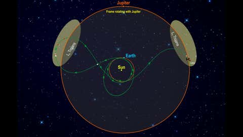 This diagram illustrates Lucy's orbital path. The spacecraft's path (green) is shown in a frame of reference where Jupiter remains stationary, giving the trajectory its pretzel-like shape. (Southwest Research Institute/NASA)