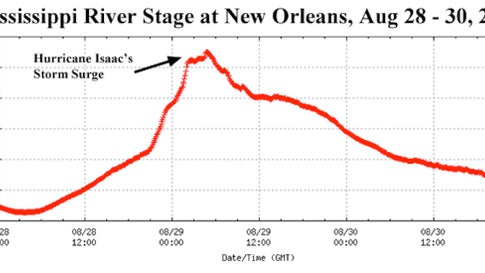 Water level at the Carrollton Gage on the Mississippi River at New Orleans during the passage of Hurricane Isaac in August 2012. Prior to Isaac's arrival the river was running just two feet above its record low. Isaac drove a storm surge of ten feet to New Orleans. Levees on the Mississippi protect New Orleans to a stage height of 20 feet above sea level, so Isaac's storm surge was nine feet below the tops of the levees.