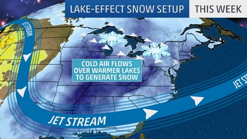 First Significant Lake-Effect Snows of the Season Expected in the Great Lakes