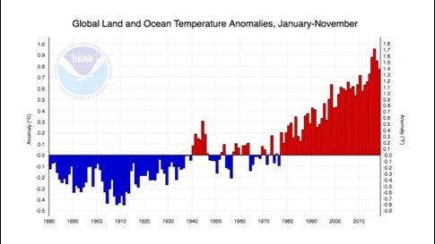 The last four years have been the warmest in records going back to 1895 for global temperatures as measured from January through November.