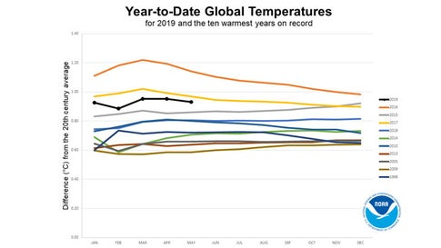 2019 On Track to Be Earth's Third Warmest Year on Record, NOAA Says