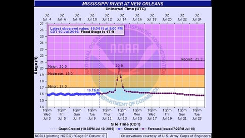 Current and predicted water levels at the Carrollton Gage on the Mississippi River in New Orleans as of 7:22 pm CDT on July 10, 2019. The river was just over 16 feet above sea level, and the city's levees protect the city to a height of 20 feet. Storm surge was predicted to reach that level on Saturday, July 13. The last time water levels this high were observed at this point on the Mississippi was in the Great Flood of 1927.