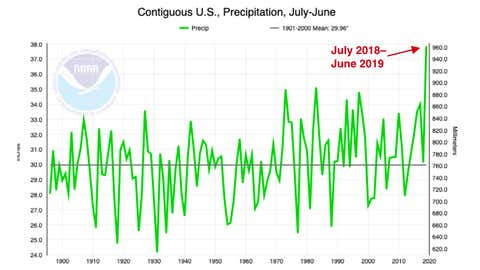 """The last 12 months were the wettest July-to-June period by far in U.S. records dating back to 1895, with more than 3"""" more than the previous record. The period from July 2018 to June 2019 is also the wettest of any year-long span in U.S. records."""