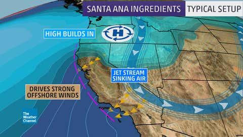 Santa Ana wind typical setup.