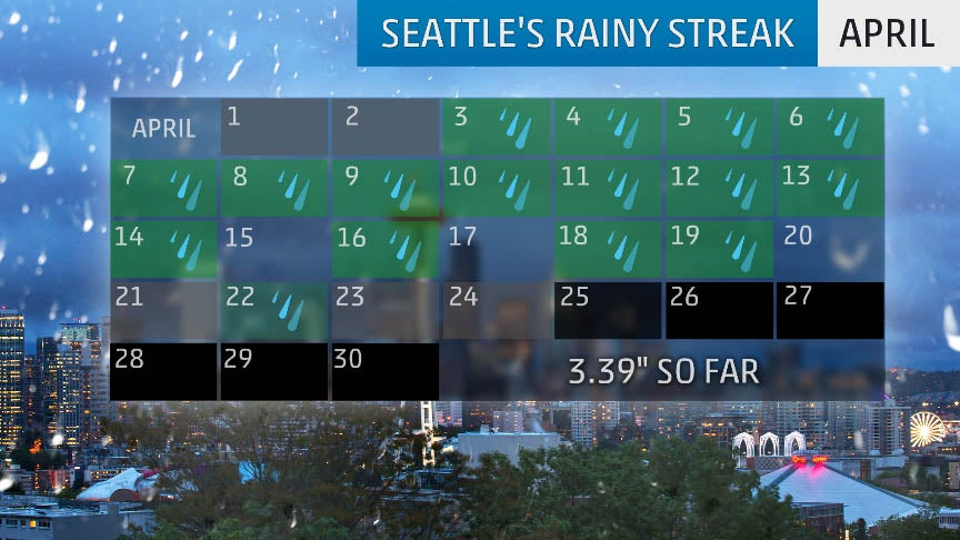 Seattle Lives Up to Its Gloomy Reputation as April Rainy Streak Breaks 64-Year-Old Record