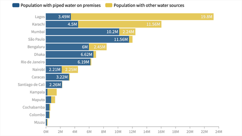 More than 41 million people rely on unsafe and/or unaffordable water sources, according to the World Resources Institute. (World Resources Institute)