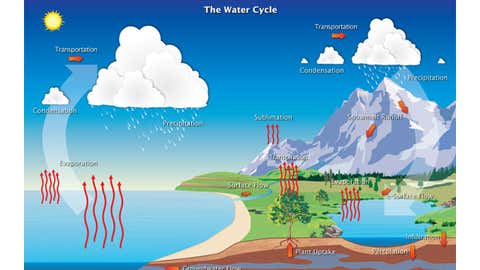 Earth's water continuously moves through the atmosphere, into and out of the oceans, over the land surface, and underground. (NOAA National Weather Service Jetstream.)