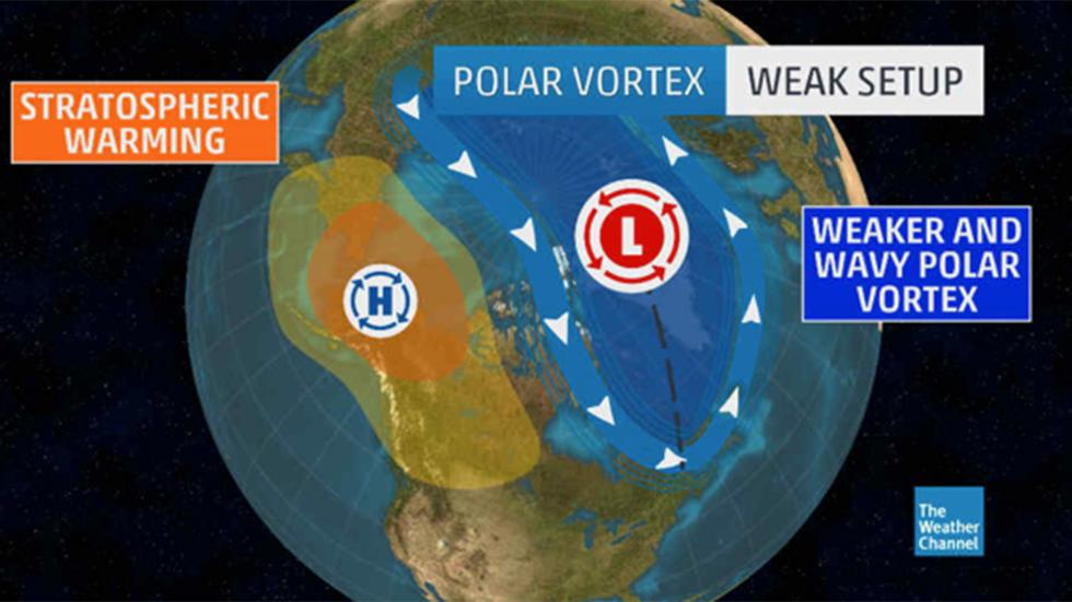 shifting  weakening polar vortex could mean more cold