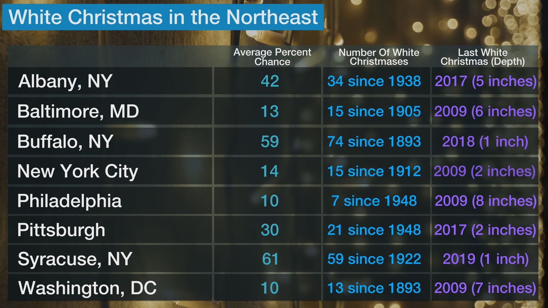 Chances For A White Christmas 2021 White Christmas Forecast Here S Who Could See Snow On The Ground This Year The Weather Channel Articles From The Weather Channel Weather Com