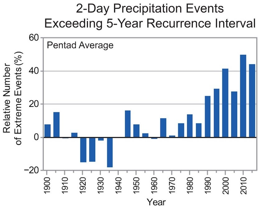 2-day U.S. precipitation events exceeding 5-yr recurrence intervals