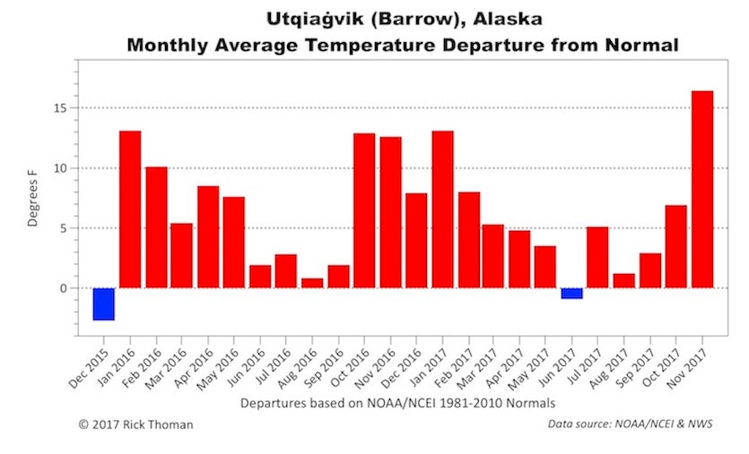 Utqiaġvik monthly temperature departure from normal over the past two years (Dec. 2015-Nov. 2017).