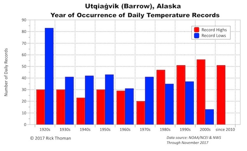 Number of daily record highs and daily record lows by decade for Utqiaġvik (Barrow), Alaska