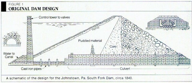 A schematic of the original South Fork Dam above Johnstown, PA, as it was constructed between 1840 and 1853.