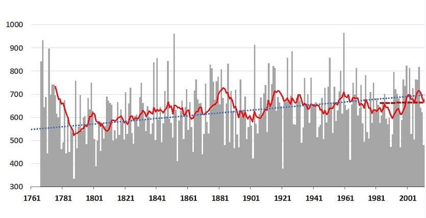 Annual precipitation totals (mm) in Oxford, 1767–2018