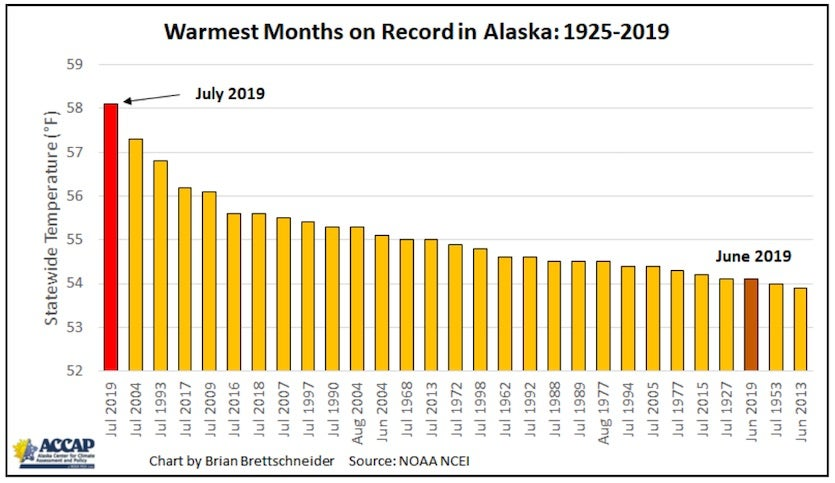 Hottest monthly temperatures on record for Alaska