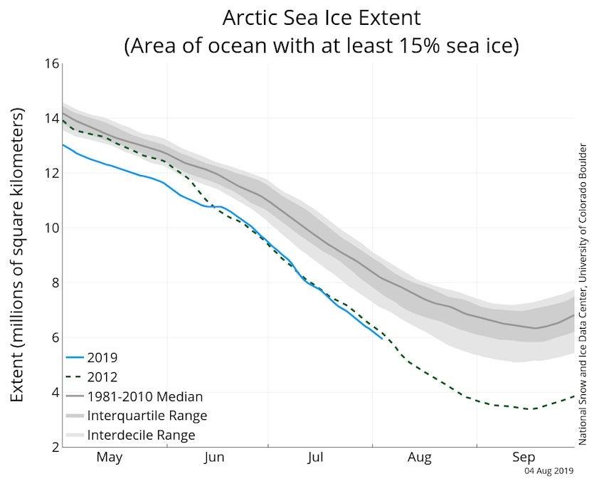 Arctic sea ice extent, 8.6.19